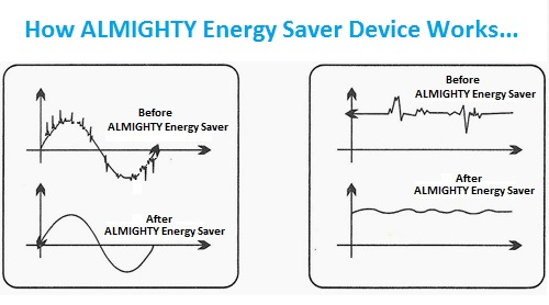 almighty e biz pvt ltd rh almightyebiz com schematic diagram energy saving device Dr Energy Saver
